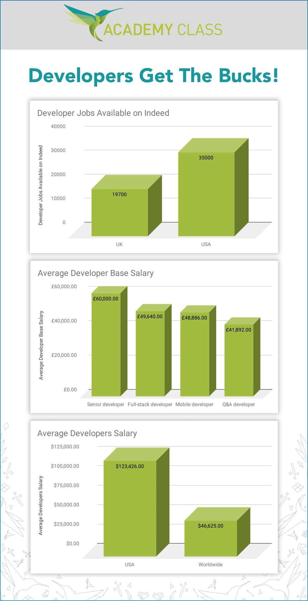 developer salary graph